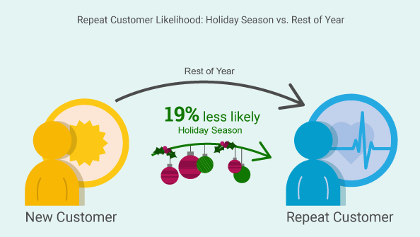 Number of Orders: Holiday Season vs. Rest of Year